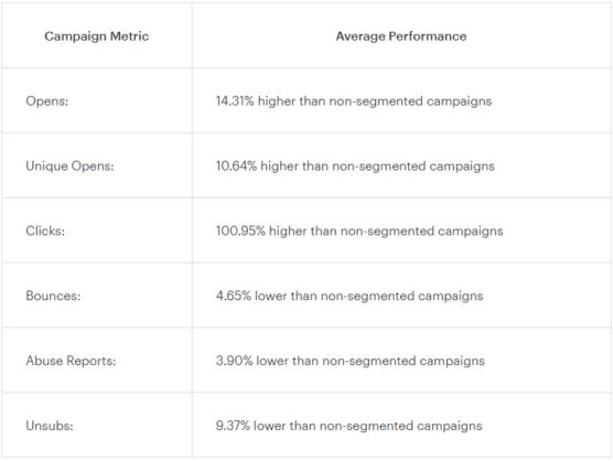 sfwpexperts.com-email-list-segmentation-ideas-stats