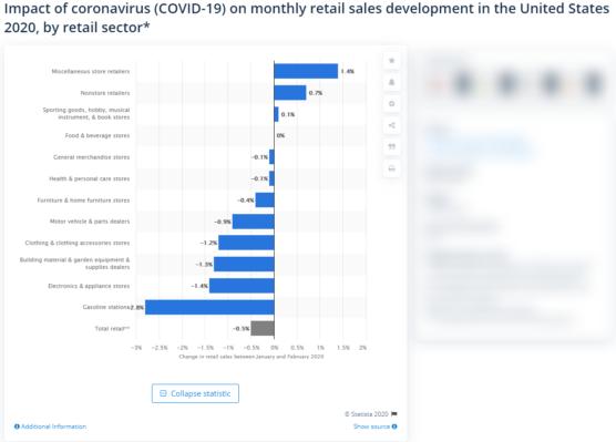 sfwpexperts.com-Impact-of-Coronavirus-retail-sales