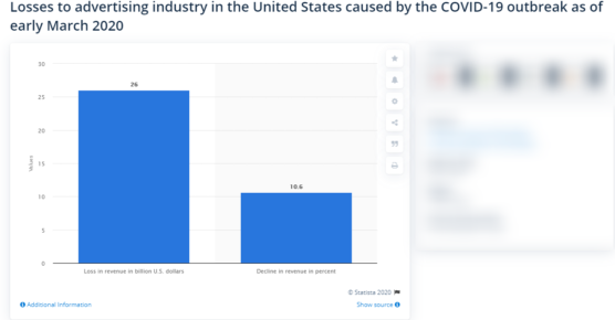 sfwpexperts.com-Impact-of-coronavirus-on-US-ad-spend