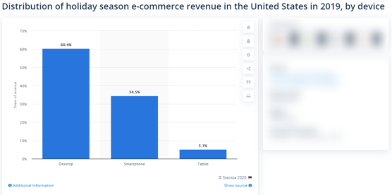 sfwpexperts.com-woocommerce-wordpress-US-holiday-season-e-commerce-share-by-device-2019