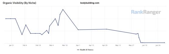 sfwpexperts.com-SEO-E-A-T-bodybuilding-ymyl-core-update-pattern