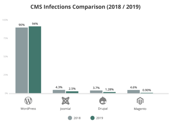 sfwpexperts.com-WordPress-WooCommerce-hacked-report-cms-infection-comparison-1