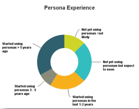 sfwpexperts.com-ecommerce-buyers-Persona-Survey2
