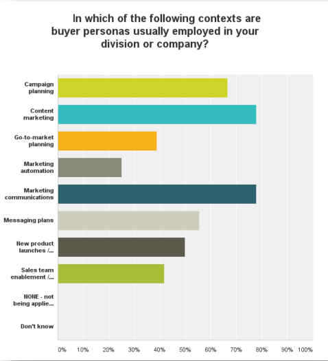 sfwpexperts.com-ecommerce-buyers-Persona-Survey3