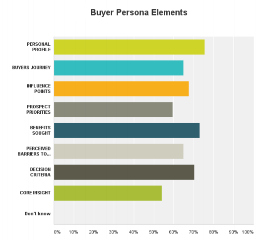 sfwpexperts.com-ecommerce-buyers-Persona-Survey4