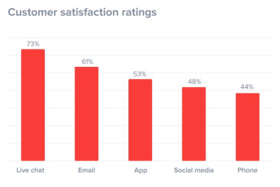 sfwpexperts.com-Free-Live-Chat-plugin-in-wordpress-Customer-satisfaction-ratings
