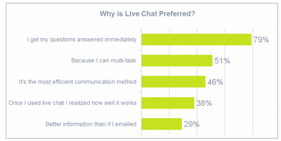 sfwpexperts.com-Free-Live-Chat-plugin-in-wordpress-Live-chat-as-the-most-preferred-communication-channel