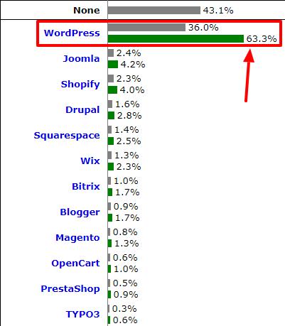 sfwpexperts.com-best-CMS-platform-2020-Usage-Statistics