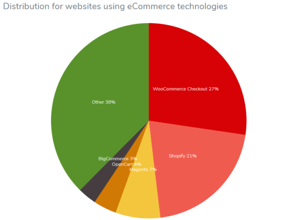 sfwpexperts.com-best-ecommerce-platform-2020-usage-distribution