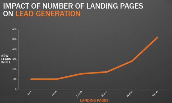 sfwpexperts.com-build-landing-page-impact-on-lead-generation