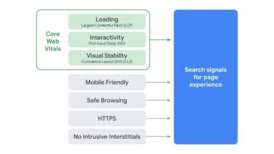 sfwpexperts.com-google-upcoming-algorithm-update-core-web-vitals