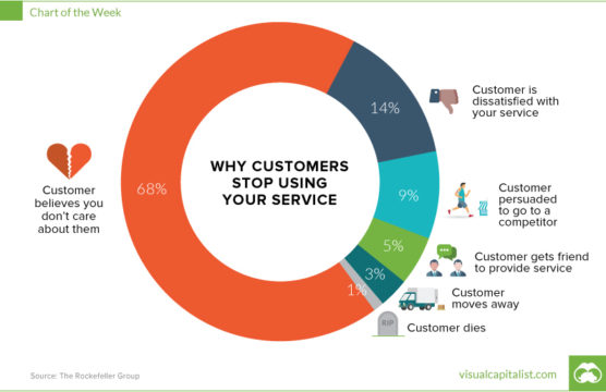 sfwpexperts.com-wordpress-customer-retention-strategies-chart-why-customers-are-leaving